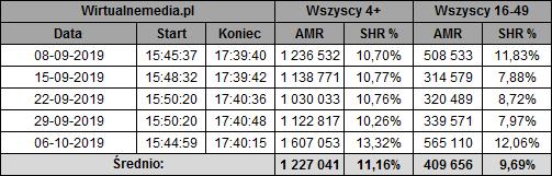 static.wirtualnemedia.pl/media/images/2013/images/twoja%20twarz%20brzmi%20znajomo%20pa%C5%BAdziernik%202019-3.png