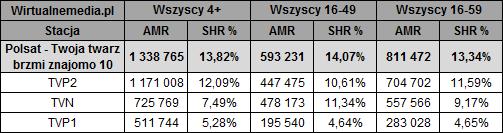 static.wirtualnemedia.pl/media/images/2013/images/twoja%20twarz%20brzmi%20znajomo%20wrzesie%C5%84%202018-2.png