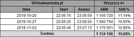 static.wirtualnemedia.pl/media/images/2013/images/w%20rytmie%20serca%20listopad%202019-1.png