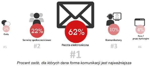 480ba2280e9994 Codzienne korzystanie z poczty e-mail potwierdza 69% badanych. Najczęściej  robią to osoby z wyższym wykształceniem (81%), kierownicy i menedżerowie  (86%) ...