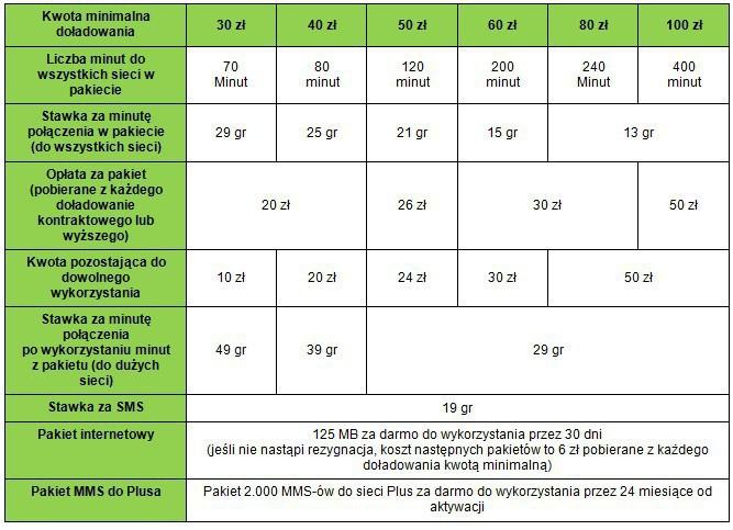 e7ec7db862d024 Jak podano w komunikacie w sieci komórkowej Plus cały czas jest dostępna  taryfa Mix20, czyli oferta z doładowaniem 20 zł, w której wszystko (minuta  do ...